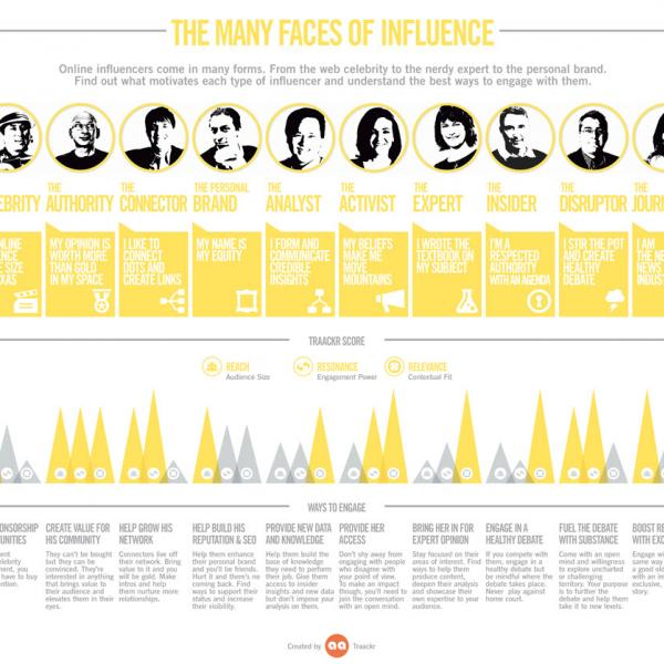 faces of influence