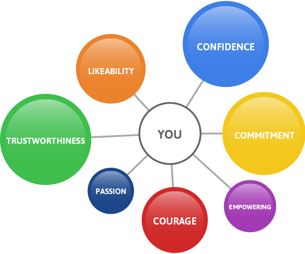 change life partnership power relationship seven that will